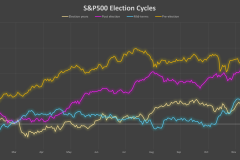 4-year-us-election-patterns