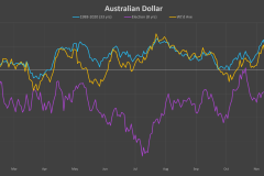 AUD-election-cycle