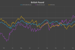 GBP-election-cycle