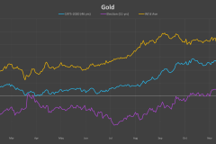 Gold-election-cycle
