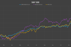 SP-500-election-cycle