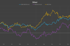 Silver-election-cycle