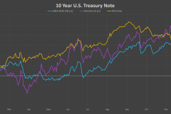 US-10-Year-Note-election-cycle