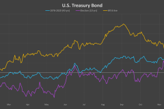 US-Treasury-Bond-election-cycle