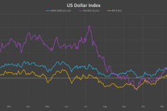 US-dollar-index-election-cycle